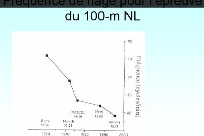 Fréquence de nage (cycles/min)